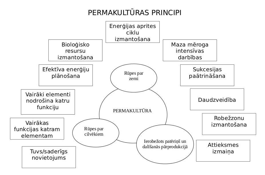 perma-principi